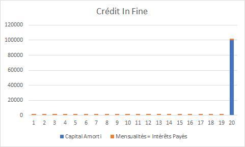 credit in fine